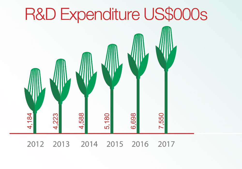 Research and Breeding Expenditure